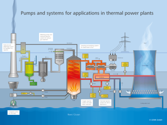 Diagramm power plant